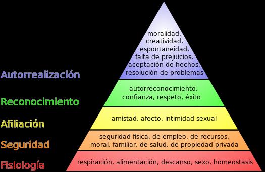 De J. Finkelstein, traducido por Mikel Salazar González ¡¡¡????. - Basado en File:Maslow's hierarchy of needs.svg, de J. Finkelstein, CC BY-SA 3.0, https://commons.wikimedia.org/w/index.php?curid=2696674
