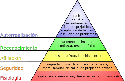 De J. Finkelstein, traducido por Mikel Salazar González ¡¡¡????. - Basado en File:Maslow's hierarchy of needs.svg, de J. Finkelstein, CC BY-SA 3.0, https://commons.wikimedia.org/w/index.php?curid=2696674